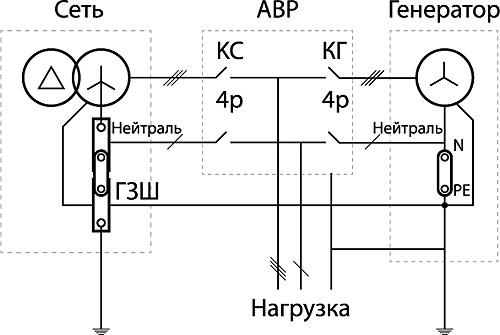 Модульно- штыревая система заземления для портативной Как сделать заземление как на электростанции